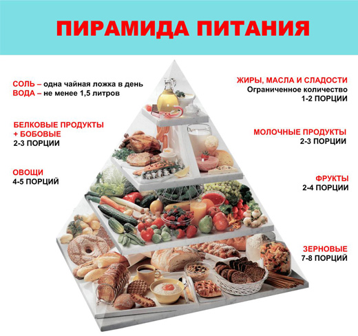 пирамида питания для похудения