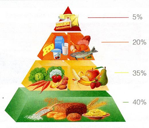 составить меню здорового питания